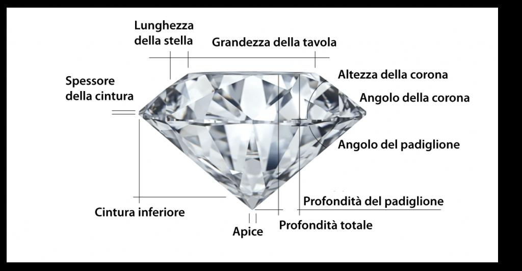 taglio del diamante